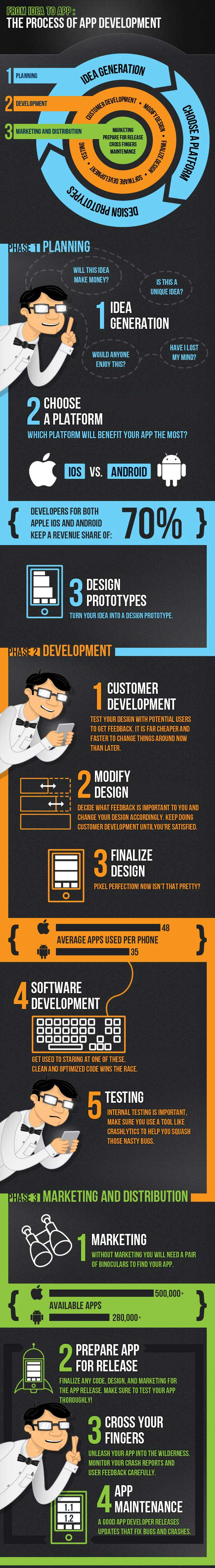 The-Process-and-steps-of-App-Development